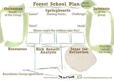 Forest School- Planning with children at the centre. School Plan, Tot School, School Classroom, School Ideas, Classroom Ideas, Daycare Ideas, Outdoor Education, Outdoor Learning, Outdoor Play