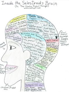 The Brain of a Sales Droid – A Visual Guide — The Cranky Product Manager Sales And Marketing, Online Marketing, Working Mom Humor, Software Sales, Manager Humor, Agile Software Development, Value Proposition, Computer Programming, Brain