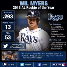 Twitter - Wil Myers