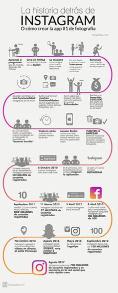Historia de Instagram #infografia Online Marketing, Social Media Marketing, Digital Marketing, Marketing Ideas, Business Stories, Instagram Tips, New Technology, Social Networks, Fun Facts