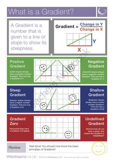 Gradients | What is a Gradient? Skills Poster from LittleStreams on TeachersNotebook.com -  (1 page)  - A simple poster on the subject of Gradient. Best for use in the subject of Straight Line Equations and drawing lines on graphs.