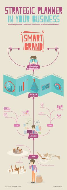 How strategic planner contributes in your journey to become a smart brand. - Infographic by BASIC|LUDO