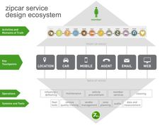 Un Customer Journey Map sencillo y funcional!