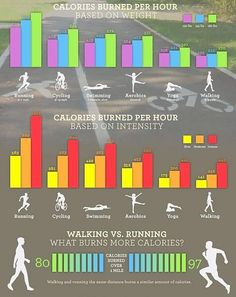 Walking vs. Running: Which One Is Best