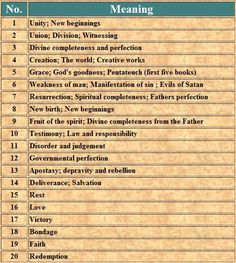 Image result for biblical numerology chart