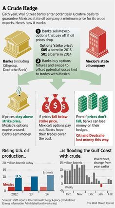 Citigroup, Deutsche Bank suffer losses on contracts with Pemex. http://on.wsj.com/1l70kZU  pic.twitter.com/YePjZPBgWJ