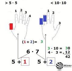 Każdy uczeń musi nauczyć się tabliczki mnożenia do 10 razy 10. Jak można usprawnić proces nauki tej tabliczki? Wystarczy znać tylko 25% pierwszych przykładów, żeby można było sprawnie liczyć do 100. Tym wielkim uproszczeniem w nauce jest tabliczka mnożenia na palcach.