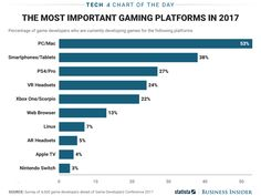 Here are the most popular platforms for video game developers