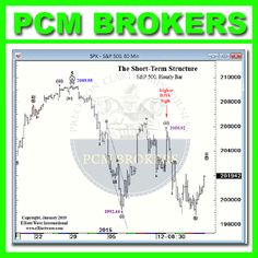 DJIA & S&P 500 January 16 , 2015 (EWI)  http://www.myforexforums.com/showthread.php/3202-Dow-Jones-Industrial-Average-Index?p=14019&viewfull=1#post14019 #trader #traderlife #uae #onlinetrading #pcmbrokers #learntotrade #forex #dgcx #dubai #mt4 #broker #brokerage #currency #sell #buy #metatrader #gold #CFDs #Futures #Options #spreads #highestleverage #platform #DGCX #BourseAfrica