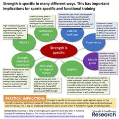 Strength training does not just increase strength randomly. In fact, the type of strength that is increased depends on the characteristics of the training program.