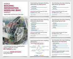 Building Information Modeling (BIM) Market 2015-2022.jpg 790×636 pixels