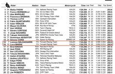 Starting grid for today! Fingers crossed 🤞🏻 #AustrianGP #ForwardRacing #MotoGP #Moto2 #BaldAttack #SuperMaro
