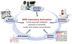 Global market for laboratory automation to reach $3.8 billion in 2017