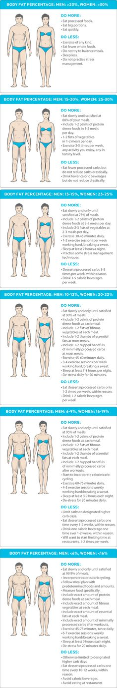 what you need to do to reach your bodyfat percentages