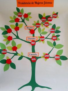Arbol genealogico Mujeres Jovenes..  lds