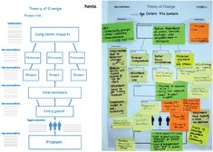 Diagram representing a system change template and a picture with a theory of change example