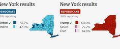 Hillary Clinton wins decisive victory over Bernie Sanders in New York Bernie Sanders, Victorious, New York, News, New York City, Nyc