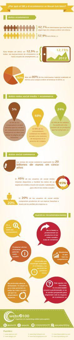 e-Commerce y Social Media: una relación cada vez más cercana [infografía Websa100 en Pulso Social]