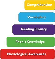 Five Big Ideas in learning to read Step Program, Phonological Awareness, Reading Fluency, Learn To Read, Comprehension, Phonics, Research, Vocabulary, Knowledge
