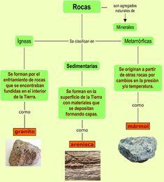 Rocas :: Rocas y minerales