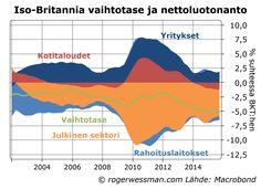 Saksan työmarkkinareformeja on syytetty maan korkeasta säästämisestä, joka heijastuu suureen vaihtotaseen ylijäämään. Toisaalta Iso-Britannialla on valtava vaihtotaseen alijäämä, vaikka sielläkin t…