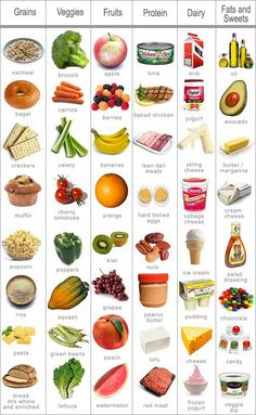 Make sure to get foods from each of these food groups to stay healthy - Imgur