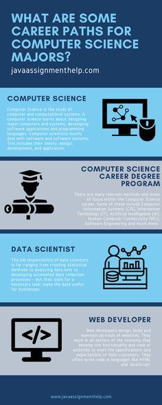 Through this infographic, Know about some Career Paths for Computer Science Majors. Java Assignment Help experts discuss the complete detail about Computer Science Career. Science Notes, Science Student, Science Classroom, Science Education, Science Lessons, Computer Science Projects, Computer Science Humor, Funny Computer, Kids Computer