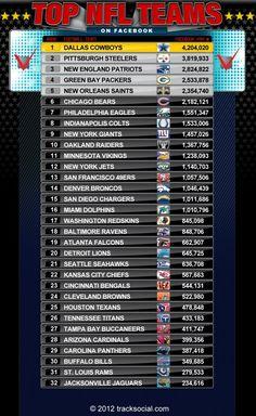 Top NFL Teams on Facebook