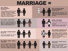 """I just needed to pin this somewhere where I could grab it in case I need to display it to prove a point on """"Traditional Marriage!"""" :)"""