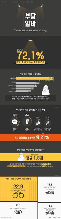 아르바이트생 72% 부당대우 경험 '짓밟힌 권리' [인포그래픽] #PartTimeJob / #Infographic ⓒ 비주얼다이브 무단 복사·전재·재배포 금지