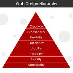 The most important principles behind effective website design- Web Design Services, Web Design Company, Design Web, Creative Design, Web Development Website, Application Development, Technology, Web Design, Design Websites