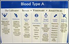 Never heard of this but some of it seems to fit. Need to look into it more. Dietary needs based on blood type.