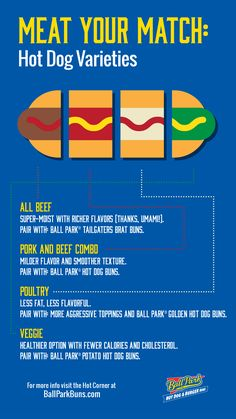 We've got you covered with this guide to hot dog meats – and the best buns for each of them. Hot Dog Buns, Hot Dogs, Dog Varieties, Hot Dog Recipes, Poultry, Fun Facts, Beef, Food, Meat