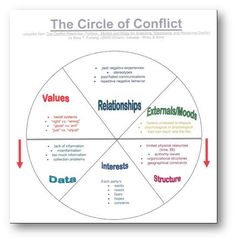 "Great site for conflict models ""Furlong contends that when conflicting parties allow their discussion to stray into drivers in the top half of the circle (values, relationships, and externals/moods), conflict will likely escalate.  Because these drivers represent areas that are not generally within a party's control, it is best to avoid them.  Changing another's perceptions of perceived past wrongs or dealing with external issues would make any disagreement worsen."