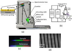 3d printed spectrometer - Google Search