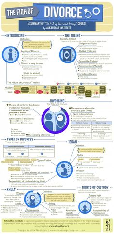 Infographic Fiqh of Divorce