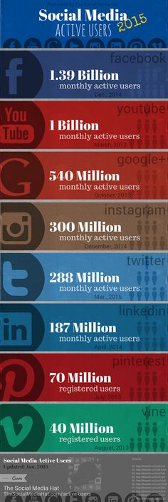 Active User Counts for All Major Social Networks by The Social Media Hat [Updated March 2015]