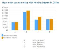 Nursing Schools in Dallas!