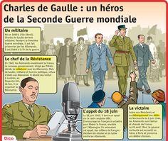 Fiche exposés : Charles de Gaulle : un héros de la Seconde Guerre mondiale