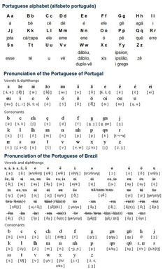 34b032ebde Portuguese (Português) is a Romance language spoken by about 220 million  people mainly in