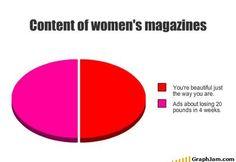 Content of women's magazines. So true.