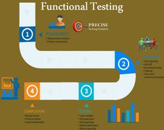 Functional testing is done using the functional specifications provided by the client or by using the design specifications like use cases provided by the design team. White Box Testing, Functional Testing, Test Plan, Software Testing, Use Case, Engineers, Coding, Cases, The Unit