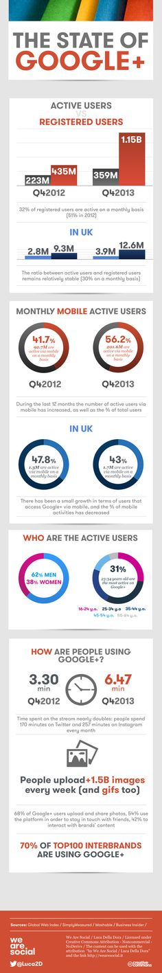 The State of #Google+ 2014 #Infographic