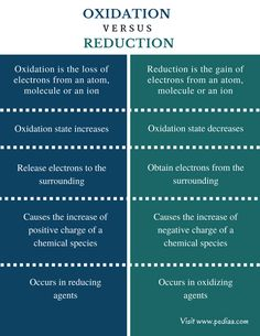 What is the difference between Oxidation and Reduction? Oxidation is the loss of electrons from an atom, molecule or an ion while reduction is the loss of. Chemistry Help, Chemistry Basics, Chemistry Study Guide, Study Chemistry, Chemistry Worksheets, Chemistry Classroom, Teaching Chemistry, Chemistry Lessons, Biology Lessons