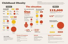 Causes and lasting effects of childhood obesity.