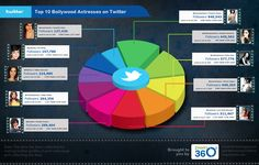 twitter analysis of actresses