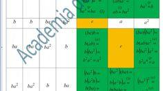 XII-Algebra-Morfisme de grupuri-Aprofundare