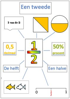 MijnWebsite: Rekenen Gre Math, Math Stem, Decimal, Primary Maths, Primary School, Math Worksheets, Math Resources, Maths Puzzles, Educational Activities