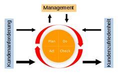BPM Prozessmodell