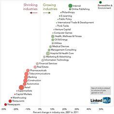 Los mejores sectores para emprender según LinkedIn #estrategia